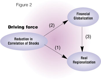 driving forces of globalization essay Globalization's magnitude is the one of a phenomenon the globalization of the economy: driving forces curated articles & papers on various economics topics.